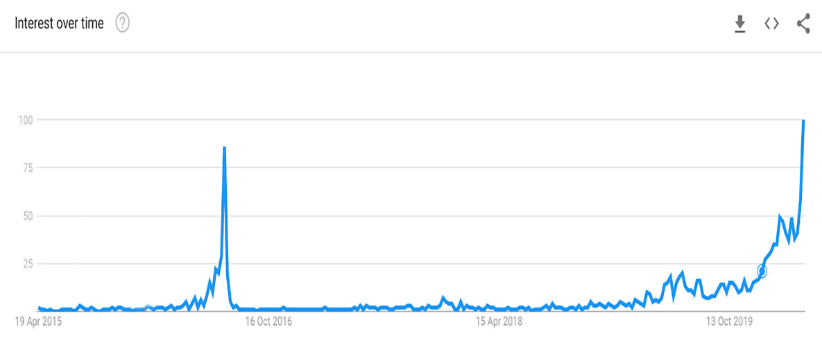 آمار جست و جو کلمه بیتکوین هالوینگ در گوگل